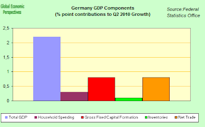 GDP+Components+Q2+2010.png