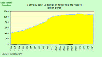 German+Total+Mortgage+Lending.png