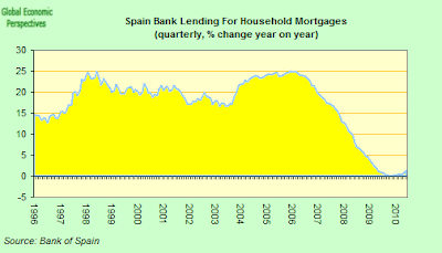 Spain+bank+lending+for+house+purchases+Y-o-Y.png