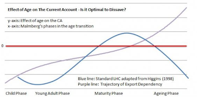 Ageing+and+the+Current+Account.png