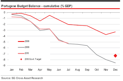 Portugal+Fiscal+Deficit.png