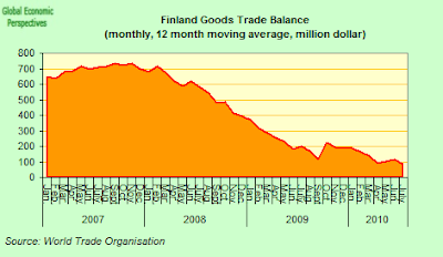 Finland+Trade+Balance.png