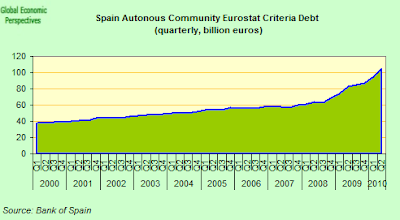 Spain+Autonomous+Community+EDP+debt.png