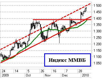 Индекс ММВБ - тренд во всей красе