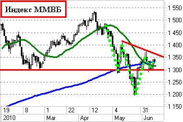 Индекс ММВБ - горбун?