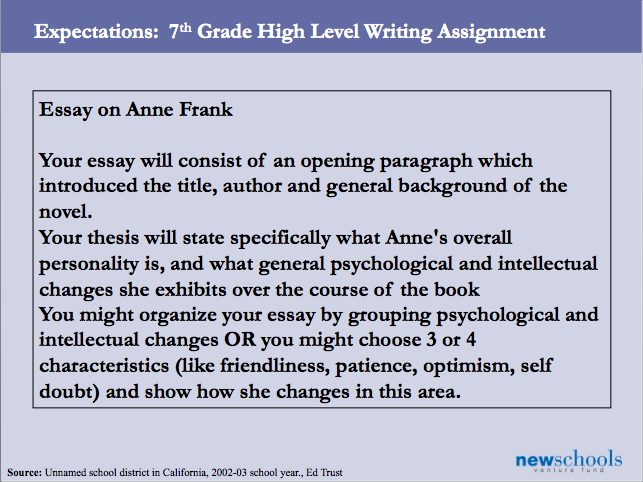lecture for writing assignments paragraph expectations Writing is a craft, and as a craft, writing can be learned and refined ultimately, writing takes practice, and as a writer, you will have opportunities to write both in the classroom as well as outside.