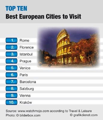 Best Cities In Europe For  Hour Visit
