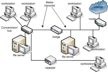 Peta Jaringan Komputer