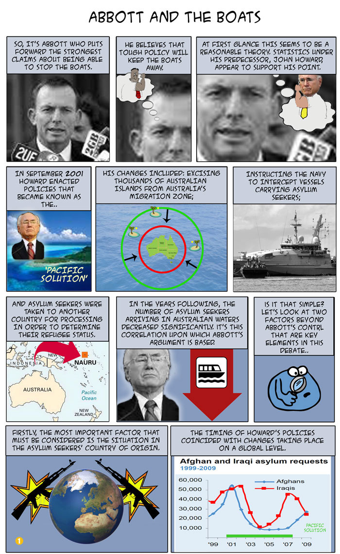 Abbot and the Boats, policy, pacific solution, Nauru, UNHCR, Trends, migration
