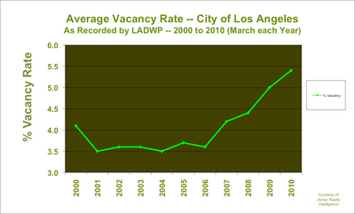 Los Angeles Apartment Vacancy 2000 - 2010