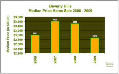Beverly Hills Home Median Price