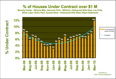 Houses in Contract Los Angeles