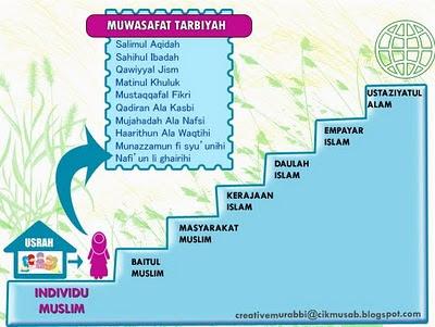 Proses Tarbiyah Islamiyah