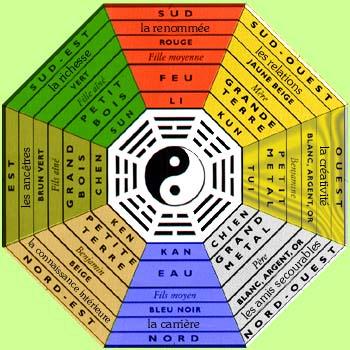 couleurs et feng shui