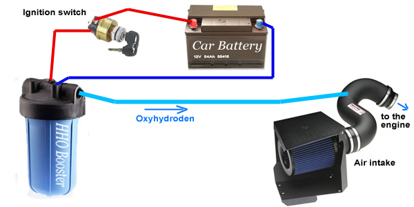 Shema spajanje HHO generatora u automobilu Hho_booster