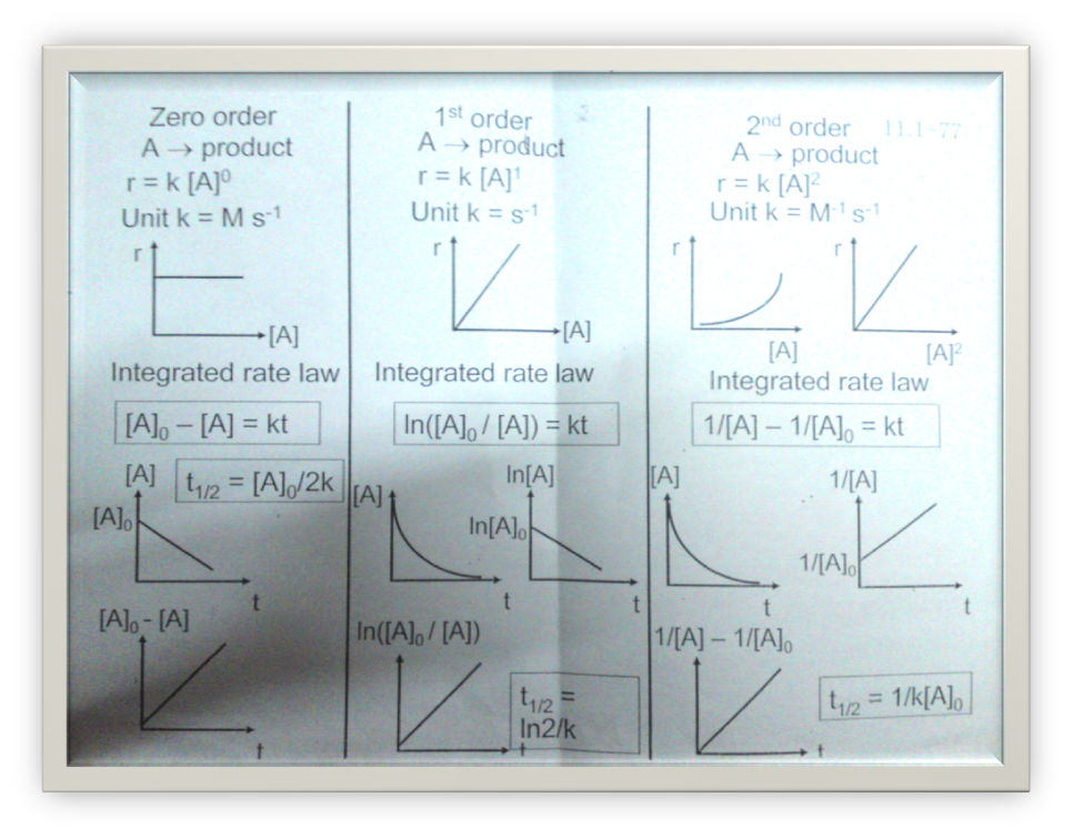 orders of reaction graphs. Rate law and order of reaction