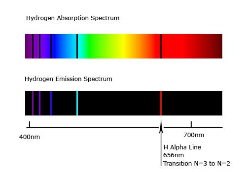 a description of atomic spectroscopy and how it comes about Atomic absorption spectroscopy aas definition - atomic absorption  spectroscopy (aas) is a spectroscopic analysis technique that determines the.