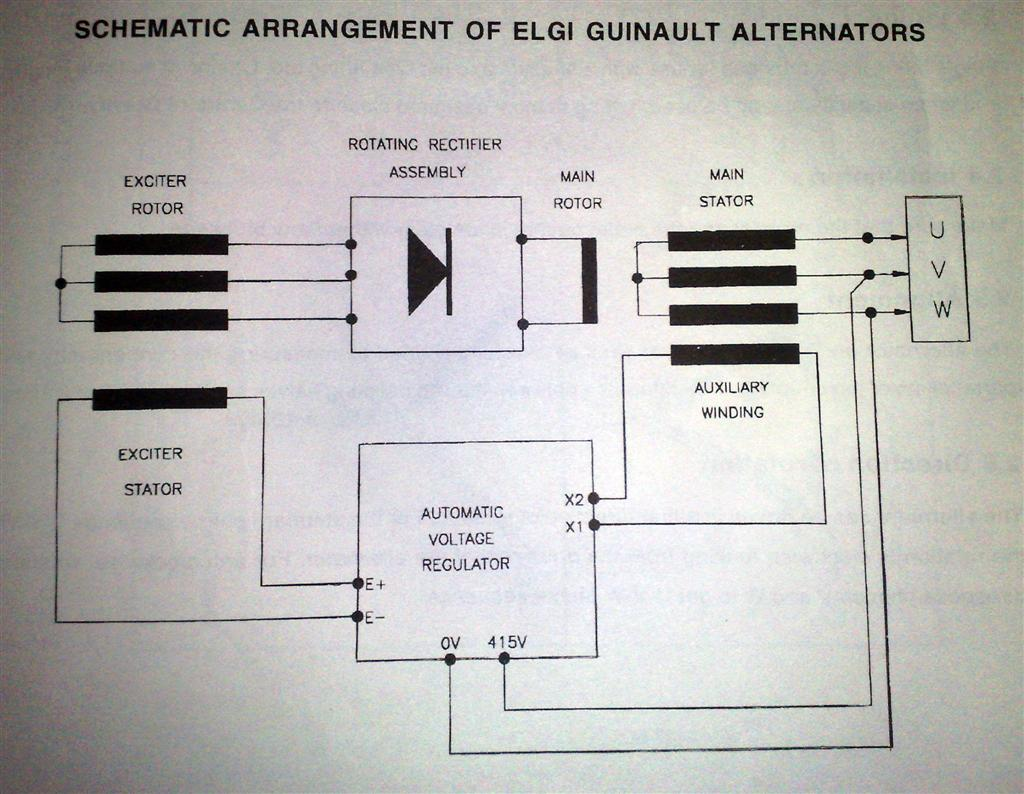 electric machines elgi electric alternator avr circuit there are five windings in elgi alternators exciter field exciter armature main field main armature auxiliary winding the auxiliary winding is wound