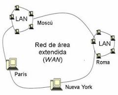 Tipos de Red y Topología