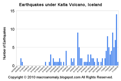 Earthquakes under Katla Volcano, Iceland