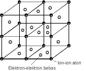 gb.kisi-kisi ruang suatu logam dgn awan elektron