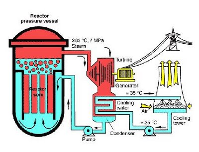 Kudankulam Nuclear Power Plant Diagram Electrical Drawing Wiring