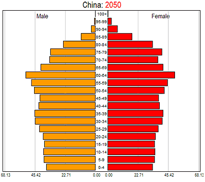 population pyramid of china from 1500 Population pyramid of china, 1964 31 population pyramid of china, 1982 32 number and percentage of aged population in china, 1953-1987 42 population in cities.