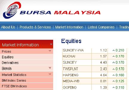 Option trading bursa malaysia