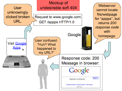 What Google thinks about soft 404