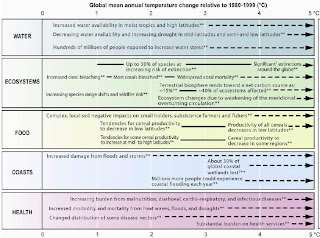 Climate Change 2007: Climate Change Impacts, Adaptation and Vulnerability