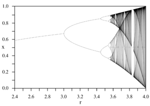 Diagrama de Bifurcación