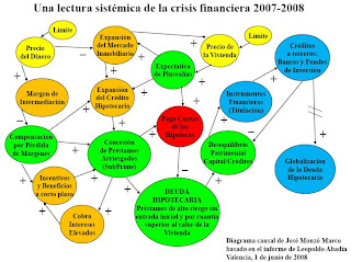 Diagrama causal de la crisis financiera
