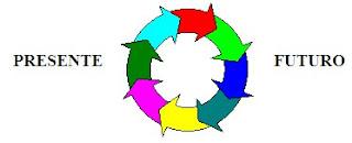 Presente/Futuro circular
