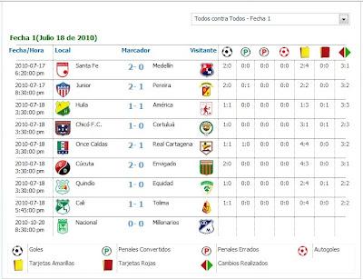 Resultado Partidos Primera Fecha Del Futbol Colombiano