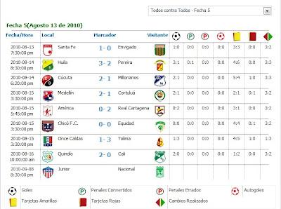 Resultado De Los Partidos De La Quinta Fecha Futbol Profesional Colombiano