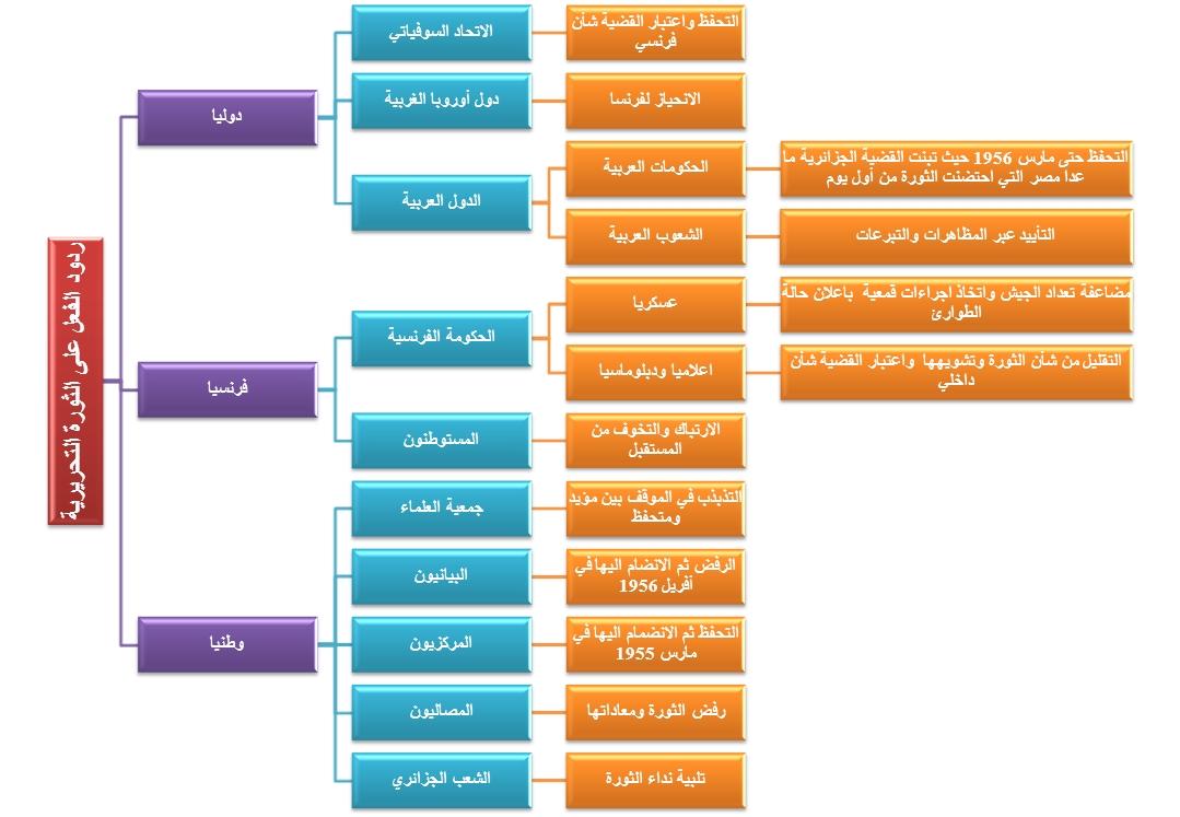 ردود الفعل على الثورة التحريرية الجزائرية %25D9%2585%25D8%25AE