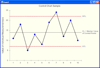 Control Charts are graphs used