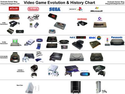 consolas de videojuegos han existido