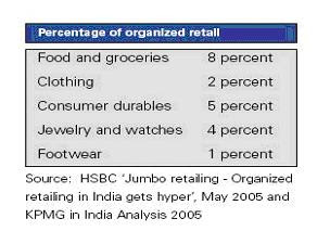 common consumer products india