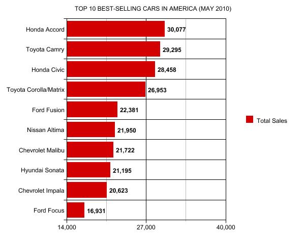 Top 30 best selling luxury vehicles in america may 2012 for Best bet motor sales