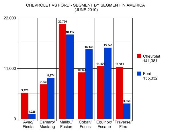 ford vs chevy essays