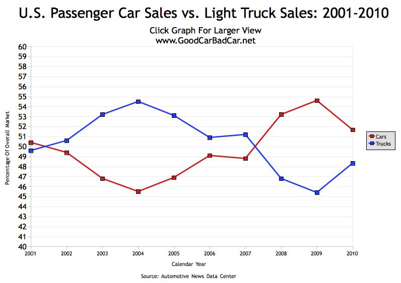 U S Auto Market Size 2001 2010 Gcbc