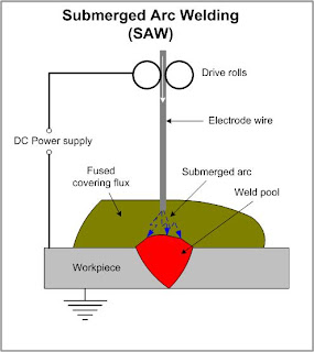 Welding Process In Water Service Provider 110