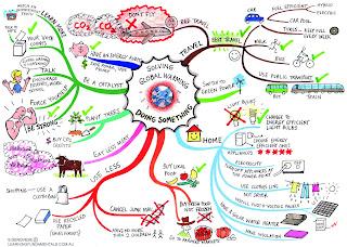 kegunaan mind map