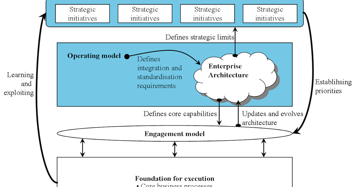 enterprise architecture as strategy essay View essay - case 3 - enterprise architecture strategy from mgmt 178 at university of california, irvine tran 1 mgmt 178 1/26/15 case analysis as a consultant brought in by the ceo at bonnier to.