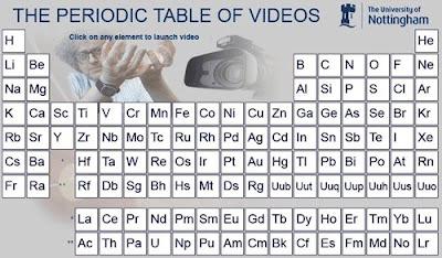El blog de miguel calvillo septiembre 2008 esta tabla peridica de los elementos en vdeo nos ofrece una grabacin de cada uno de ellos en ingls eso s incluye un cientfico loco que lo expone urtaz Image collections