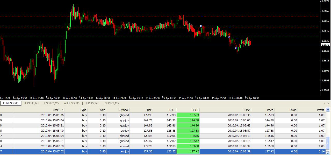 Forex ultra scalper v2