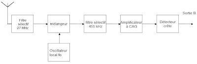 structure du récepteur