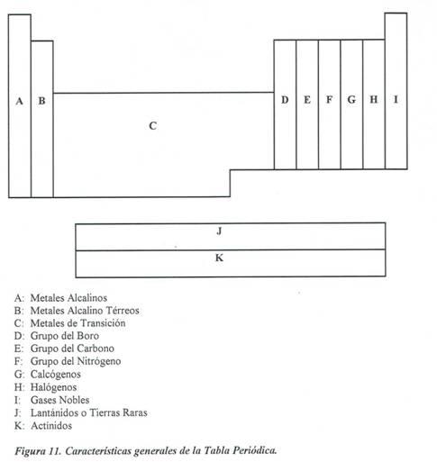 Ciencias naturales la tabla periodica los renglones de la tabla peridica se llaman perodos pues de su longitud depende la periodicidad con que se repiten las propiedades similares segn la urtaz Image collections