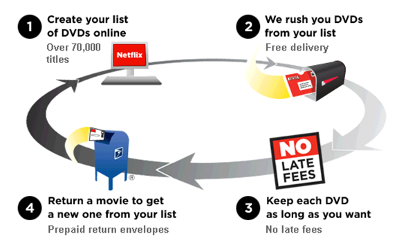 blockbuster supply chain vs netflix supply chain analysis How netflix reinvented itself you may recall blockbuster video — it rented out dvds and vcrs at retail stores then netflix came along with dvd.